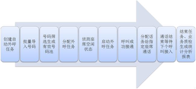 当系统侦测到话务员上次呼叫结束处于空闲状态时,系统立即自动分配新的呼叫号码并启动外呼,并将接通的有效呼叫分配给空闲时间最长的话务员,使话务员保持连续不断的服务。 可以设置呼叫比、转接时的信令状态等,以配合不同项目的号码质量和业务特性。