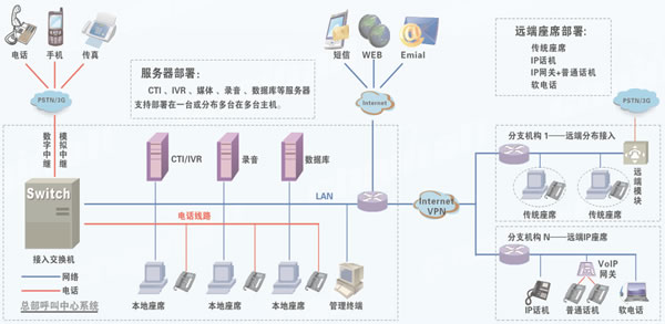 系统网络架构拓扑图如下图所示