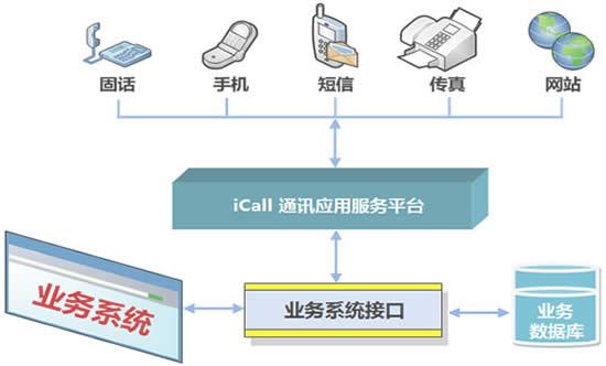 呼叫中心系统网络架构图